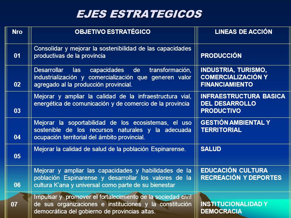 EJES ESTRATEGICOS Nro OBJETIVO ESTRATÉGICO LINEAS DE ACCIÓN 01