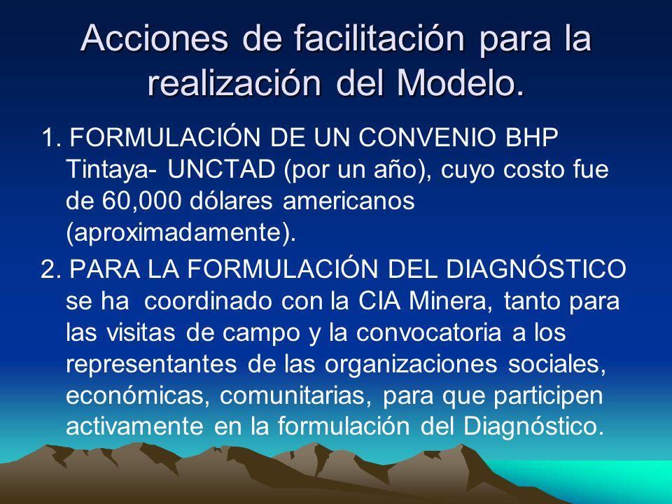 Acciones de facilitación para la realización del Modelo.