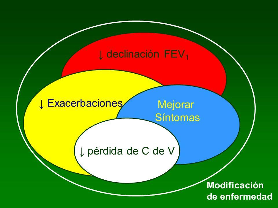 ↓ declinación FEV1 ↓ Exacerbaciones Mejorar Síntomas