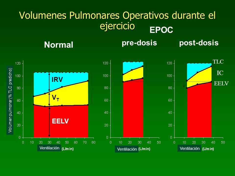 Volumenes Pulmonares Operativos durante el ejercicio