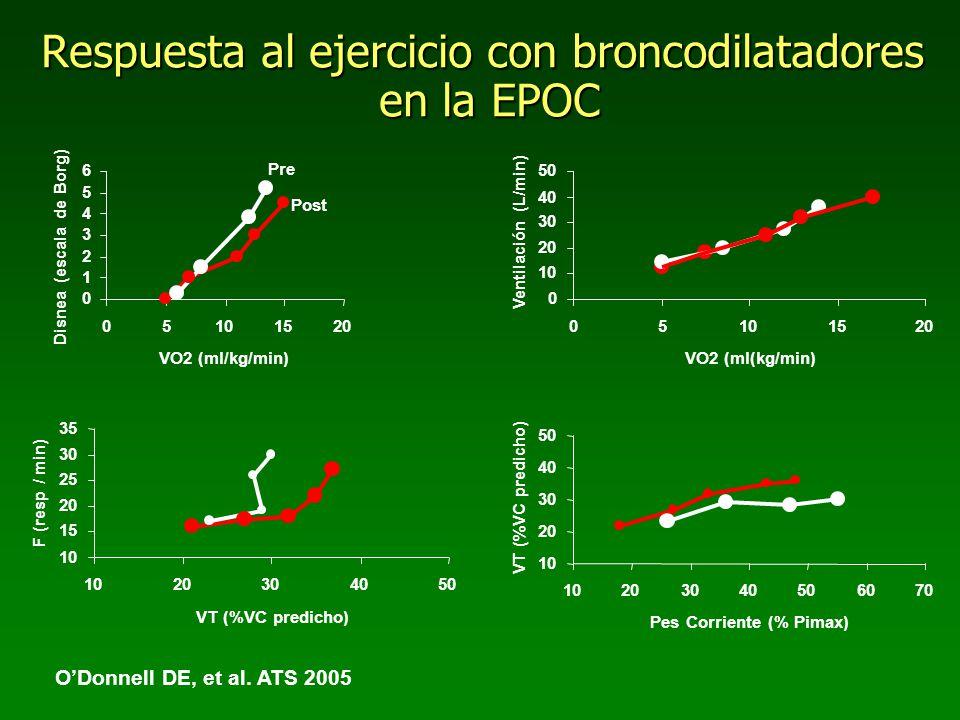 Respuesta al ejercicio con broncodilatadores en la EPOC