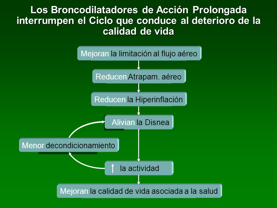 Los Broncodilatadores de Acción Prolongada interrumpen el Ciclo que conduce al deterioro de la calidad de vida