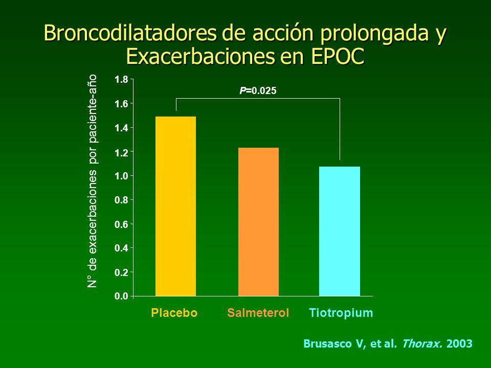 Broncodilatadores de acción prolongada y Exacerbaciones en EPOC