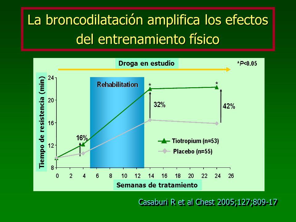 La broncodilatación amplifica los efectos del entrenamiento físico