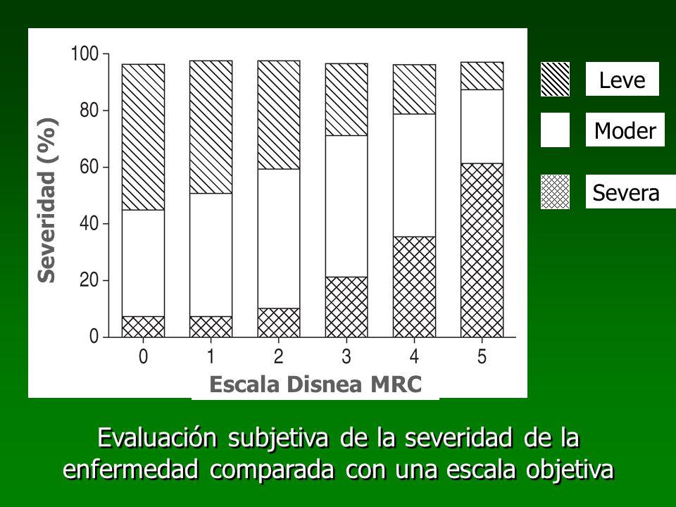 Leve Moder. Severa. Severidad (%) Escala Disnea MRC.