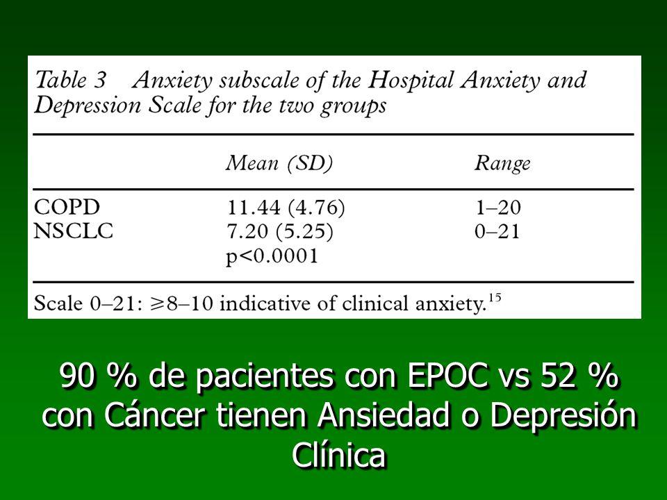 90 % de pacientes con EPOC vs 52 % con Cáncer tienen Ansiedad o Depresión Clínica
