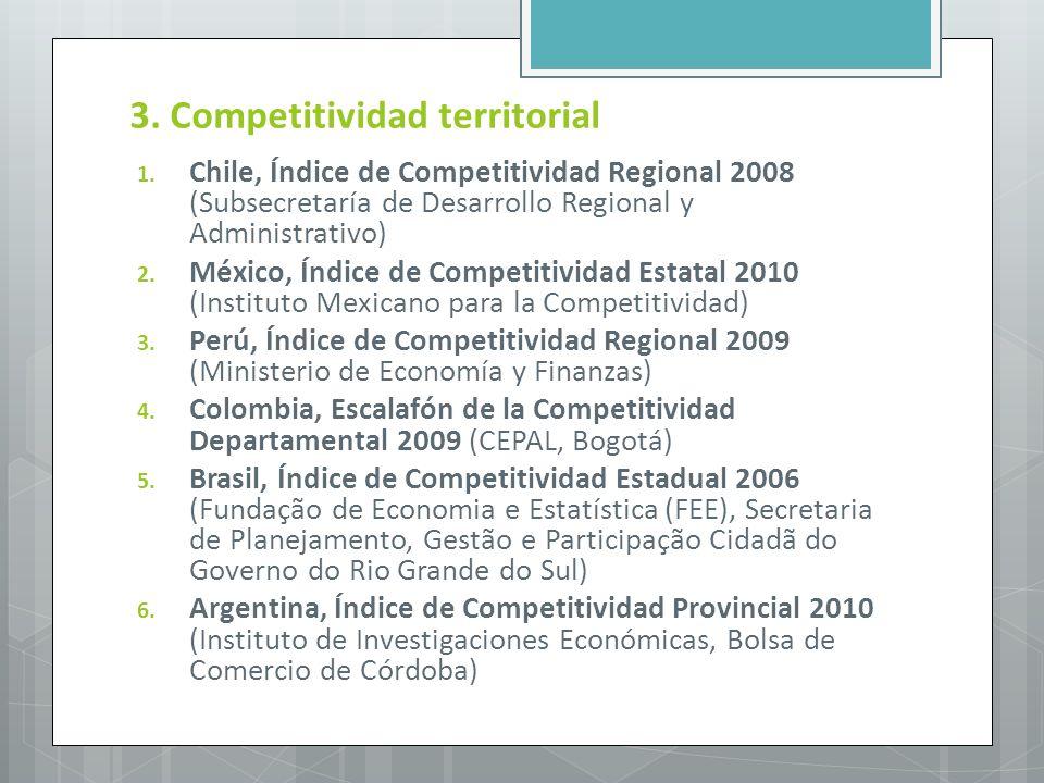 3. Competitividad territorial