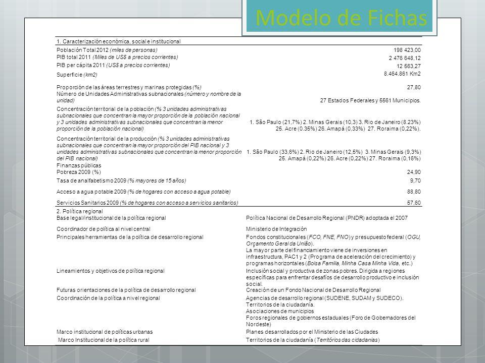 Modelo de Fichas 1. Caracterización económica, social e institucional