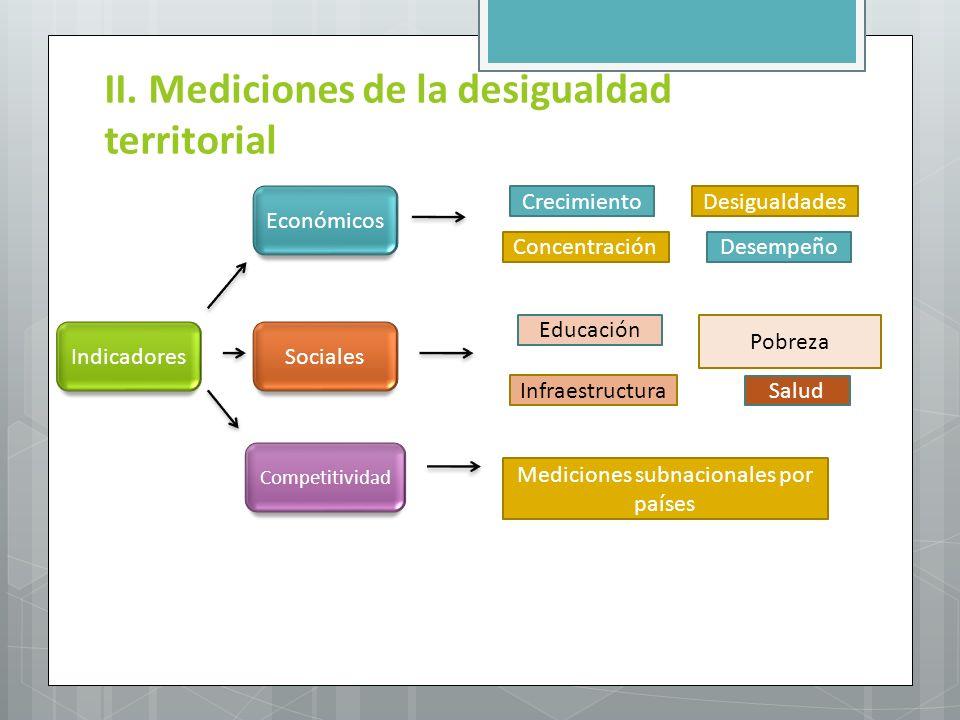 Mediciones subnacionales por países