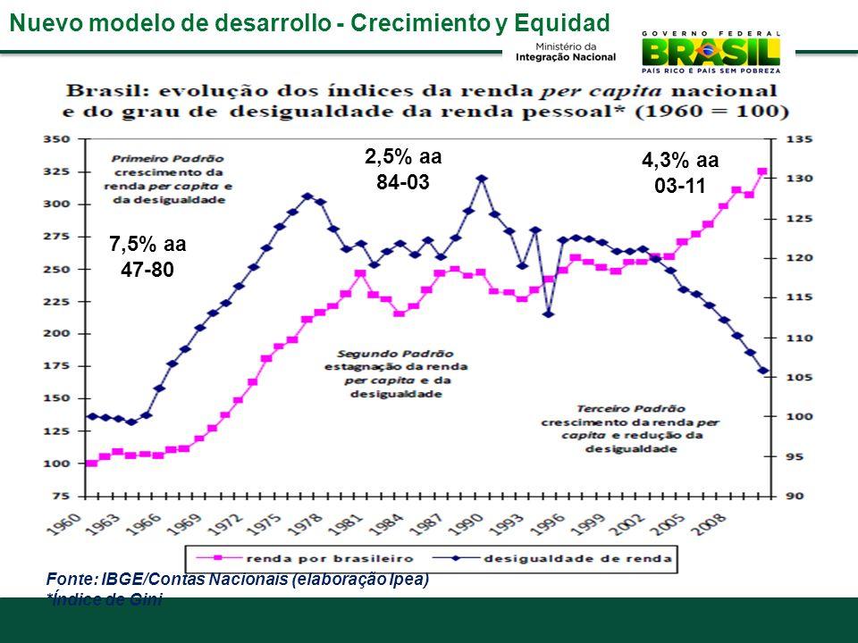 Nuevo modelo de desarrollo - Crecimiento y Equidad