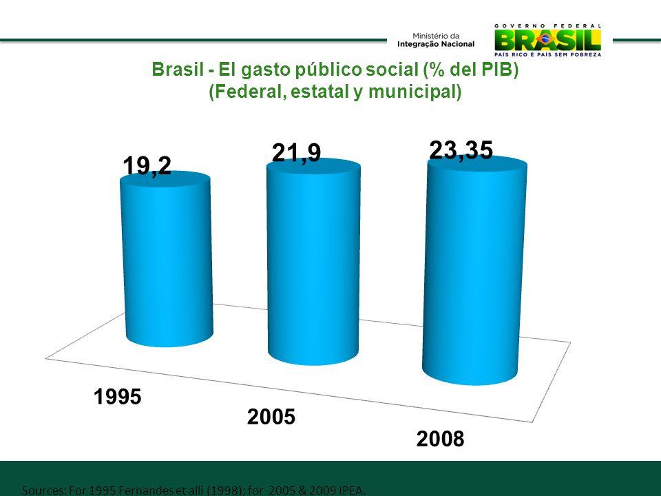 Brasil - El gasto público social (% del PIB)
