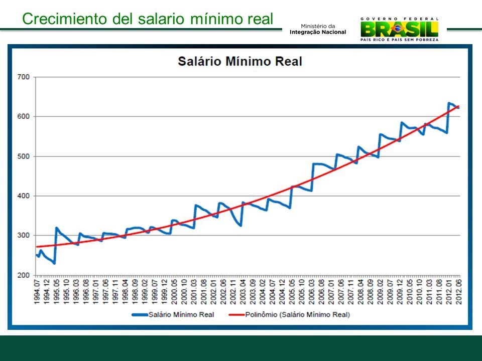 Crecimiento del salario mínimo real