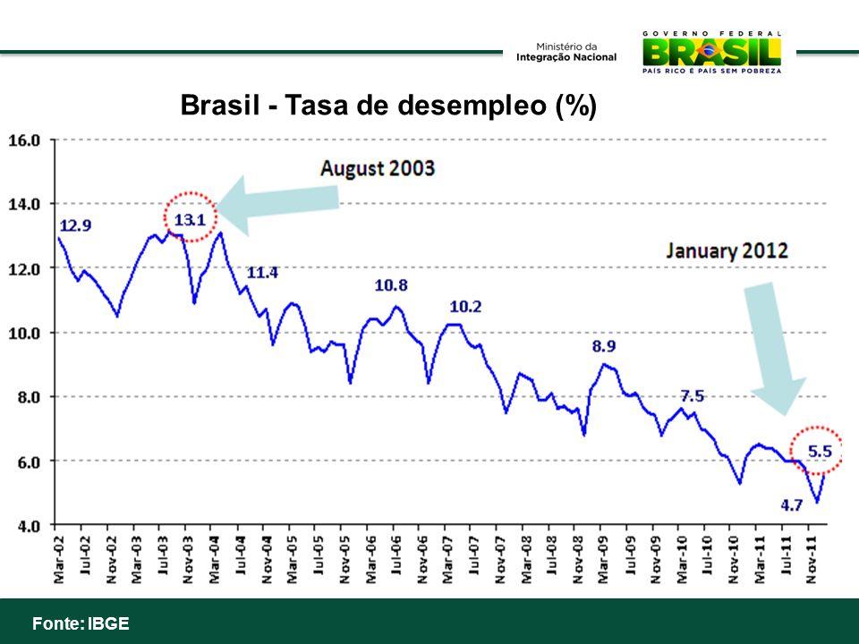 Brasil - Tasa de desempleo (%)