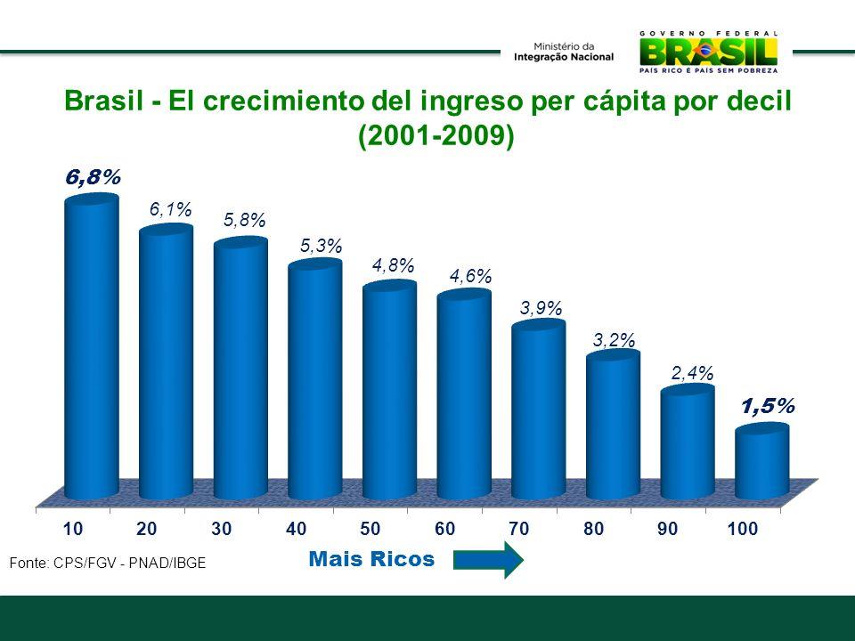 Brasil - El crecimiento del ingreso per cápita por decil