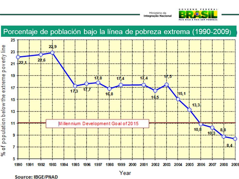 Porcentaje de población bajo la línea de pobreza extrema (1990-2009)