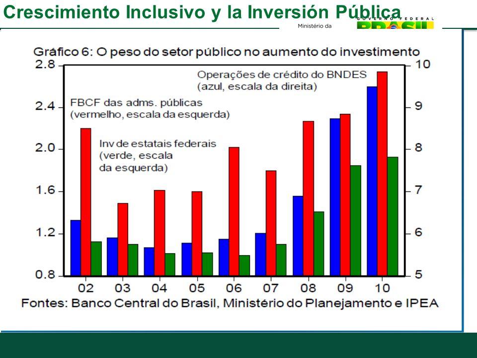 Crescimiento Inclusivo y la Inversión Pública