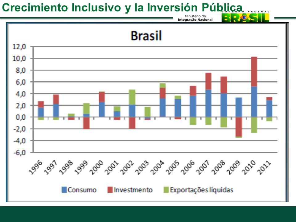 Crecimiento Inclusivo y la Inversión Pública