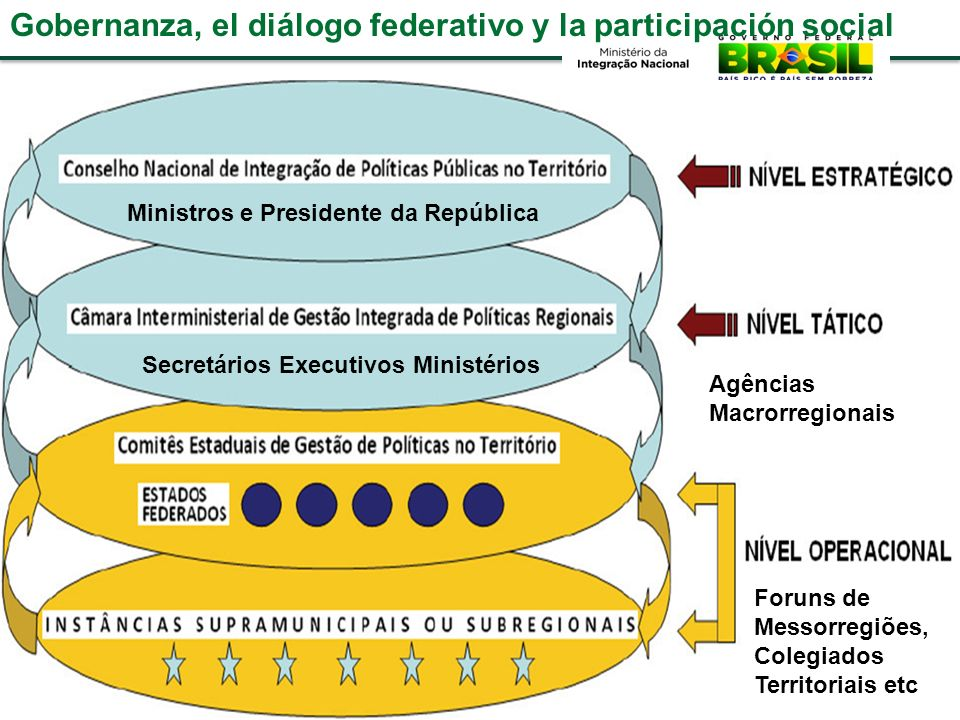 Gobernanza, el diálogo federativo y la participación social