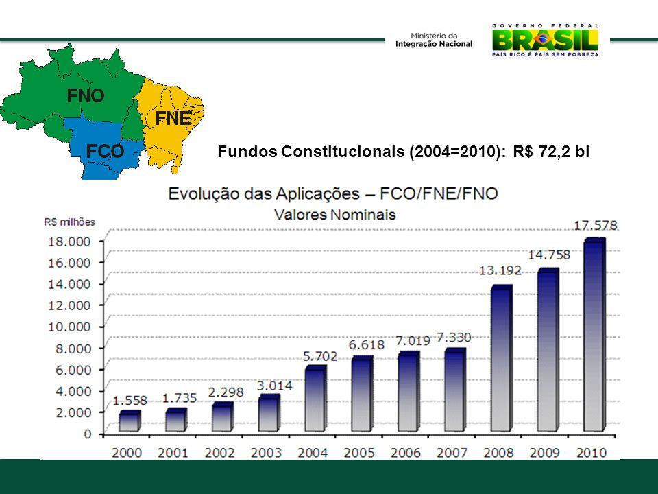 Fundos Constitucionais (2004=2010): R$ 72,2 bi