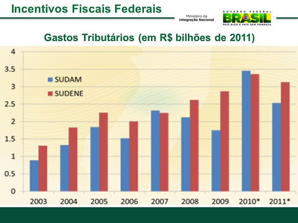 Gastos Tributários (em R$ bilhões de 2011)