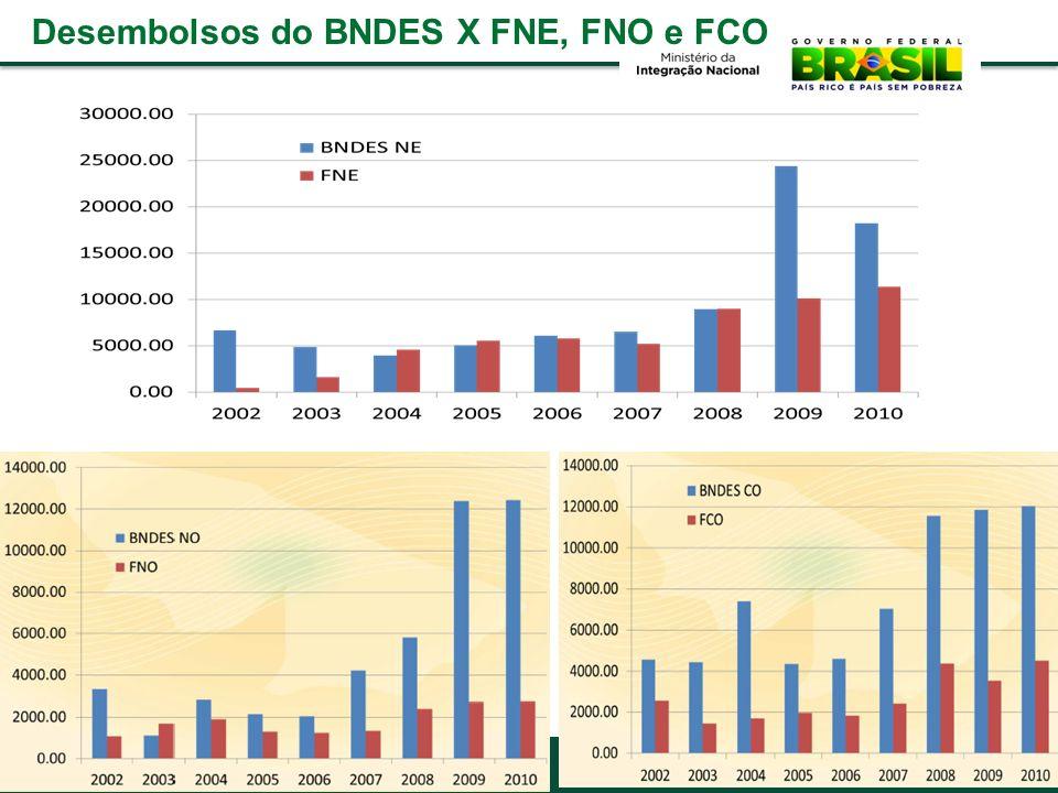 Desembolsos do BNDES X FNE, FNO e FCO