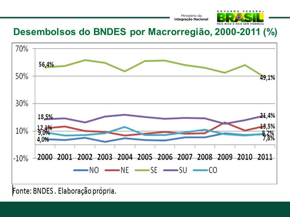 Desembolsos do BNDES por Macrorregião, 2000-2011 (%)