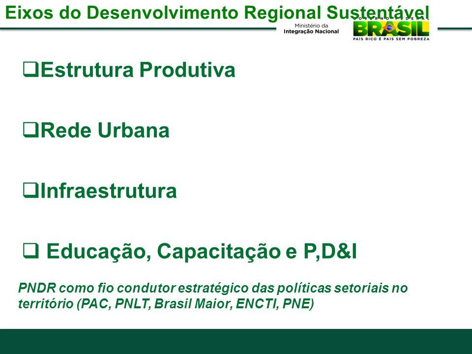 Eixos do Desenvolvimento Regional Sustentável