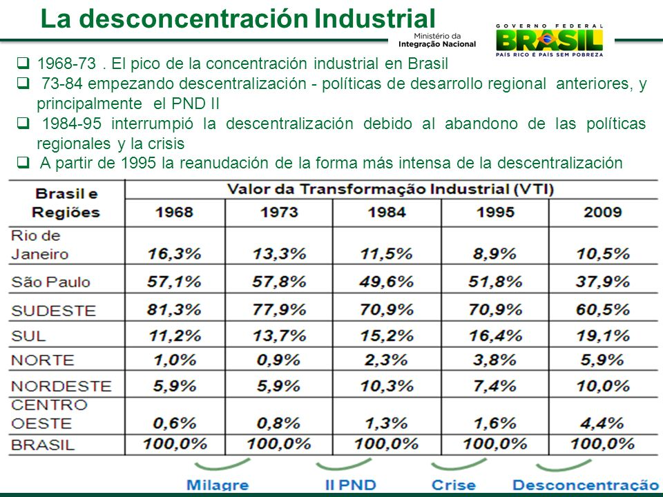 La desconcentración Industrial