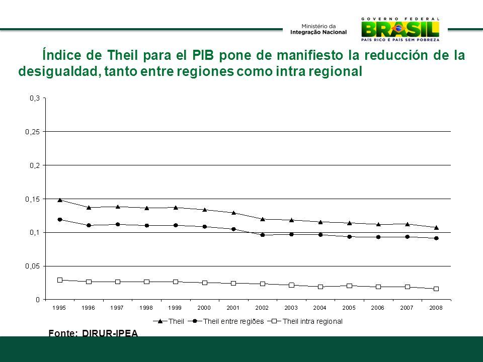 Índice de Theil para el PIB pone de manifiesto la reducción de la desigualdad, tanto entre regiones como intra regional