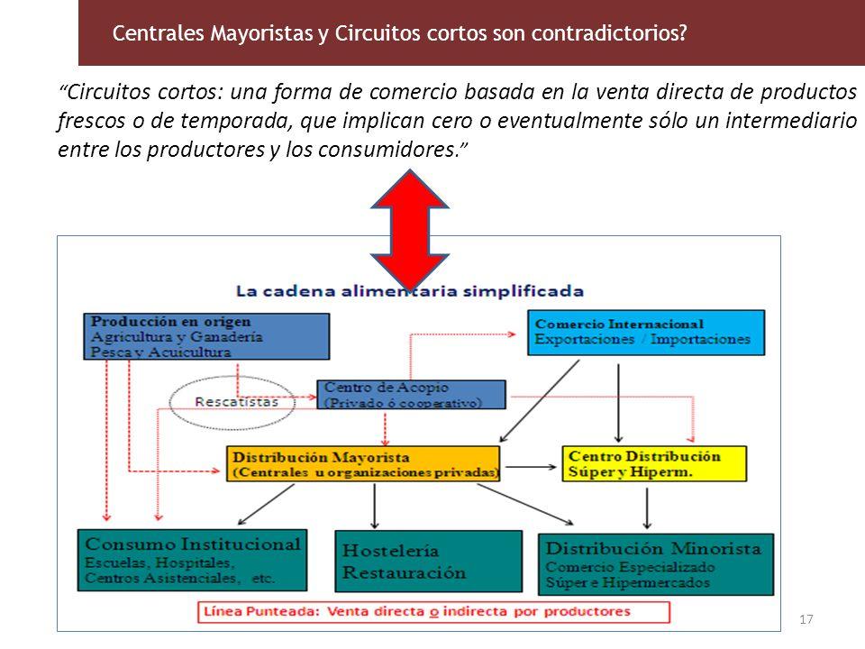 Centrales Mayoristas y Circuitos cortos son contradictorios