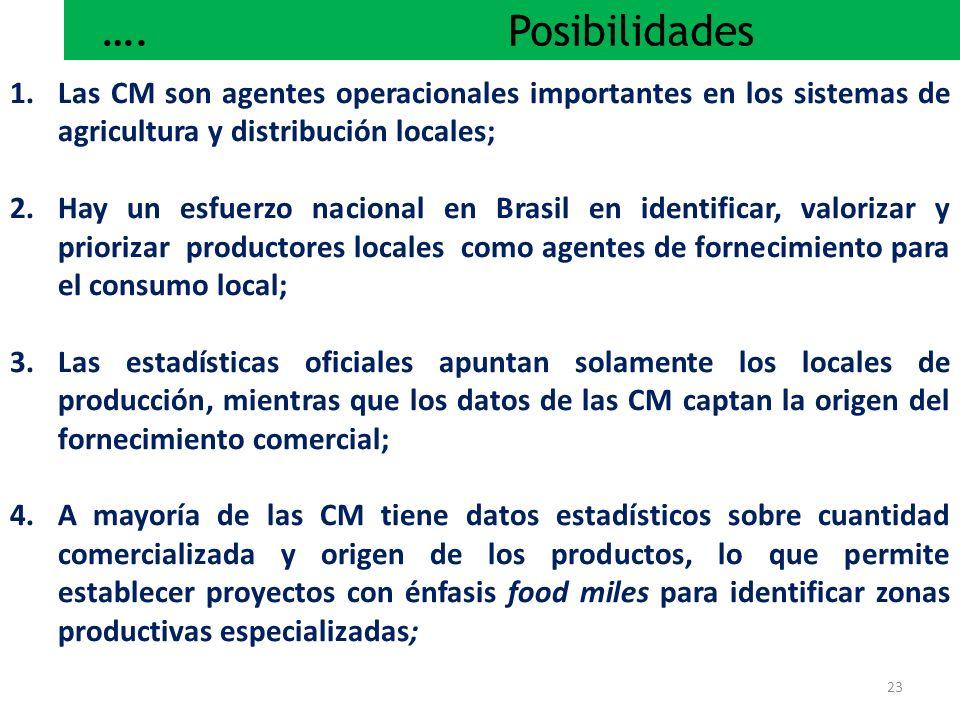…. Posibilidades Las CM son agentes operacionales importantes en los sistemas de agricultura y distribución locales;