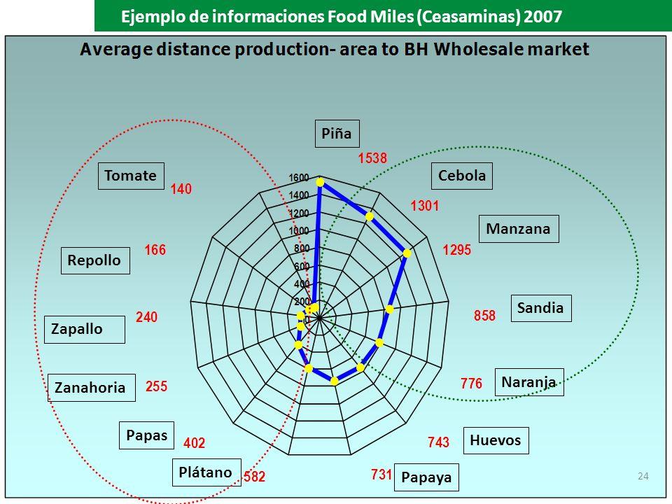 Ejemplo de informaciones Food Miles (Ceasaminas) 2007