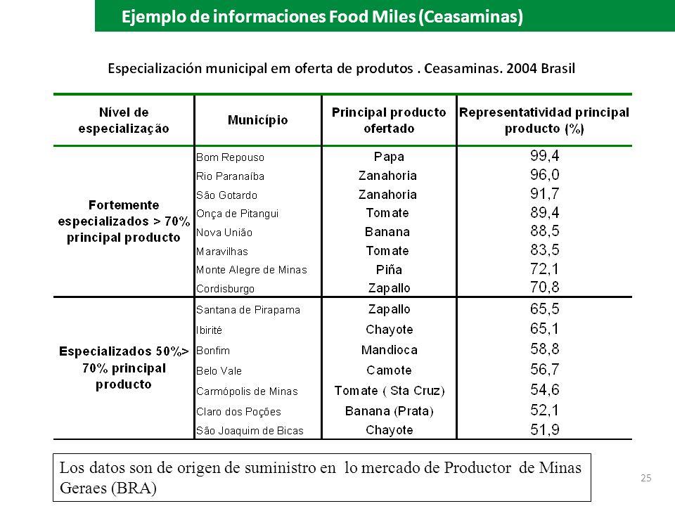 Ejemplo de informaciones Food Miles (Ceasaminas)