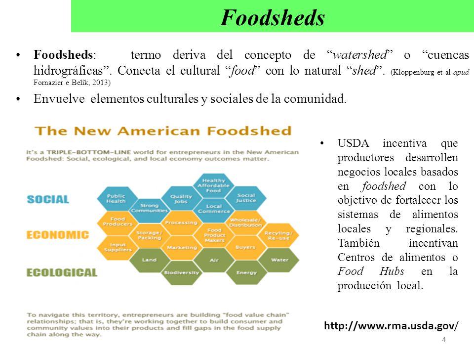 Foodsheds