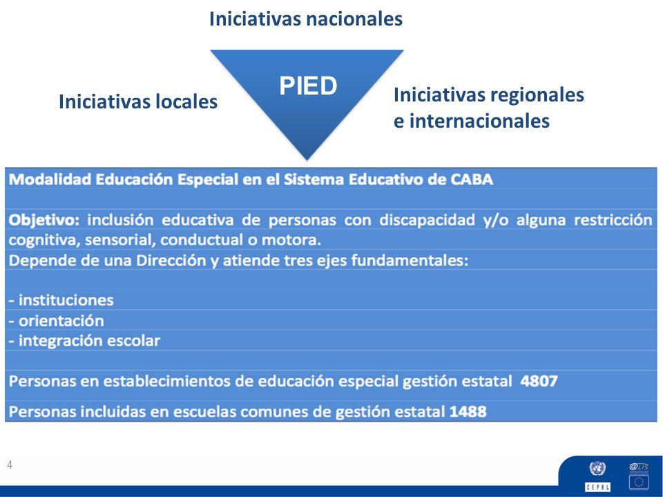 Iniciativas nacionales Iniciativas locales
