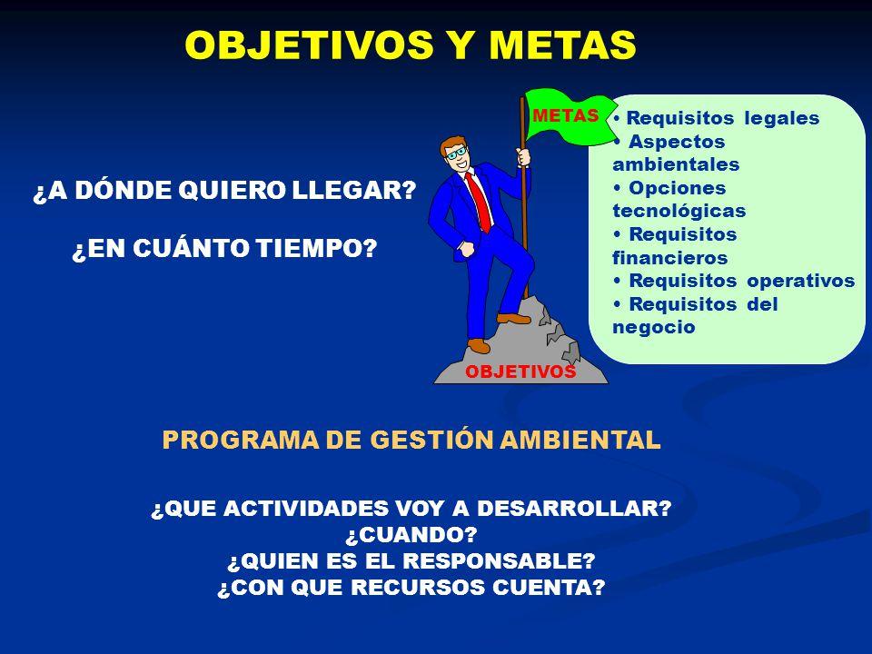 OBJETIVOS Y METAS ¿A DÓNDE QUIERO LLEGAR ¿EN CUÁNTO TIEMPO