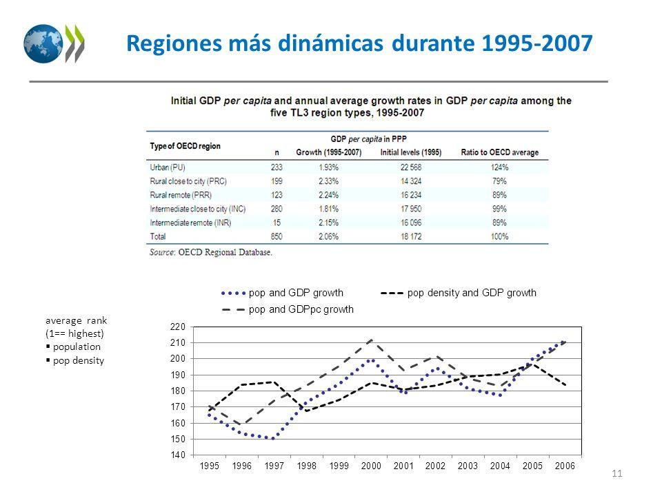 Regiones más dinámicas durante 1995-2007