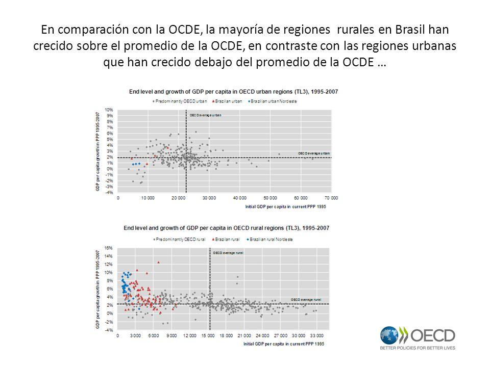 En comparación con la OCDE, la mayoría de regiones rurales en Brasil han crecido sobre el promedio de la OCDE, en contraste con las regiones urbanas que han crecido debajo del promedio de la OCDE …