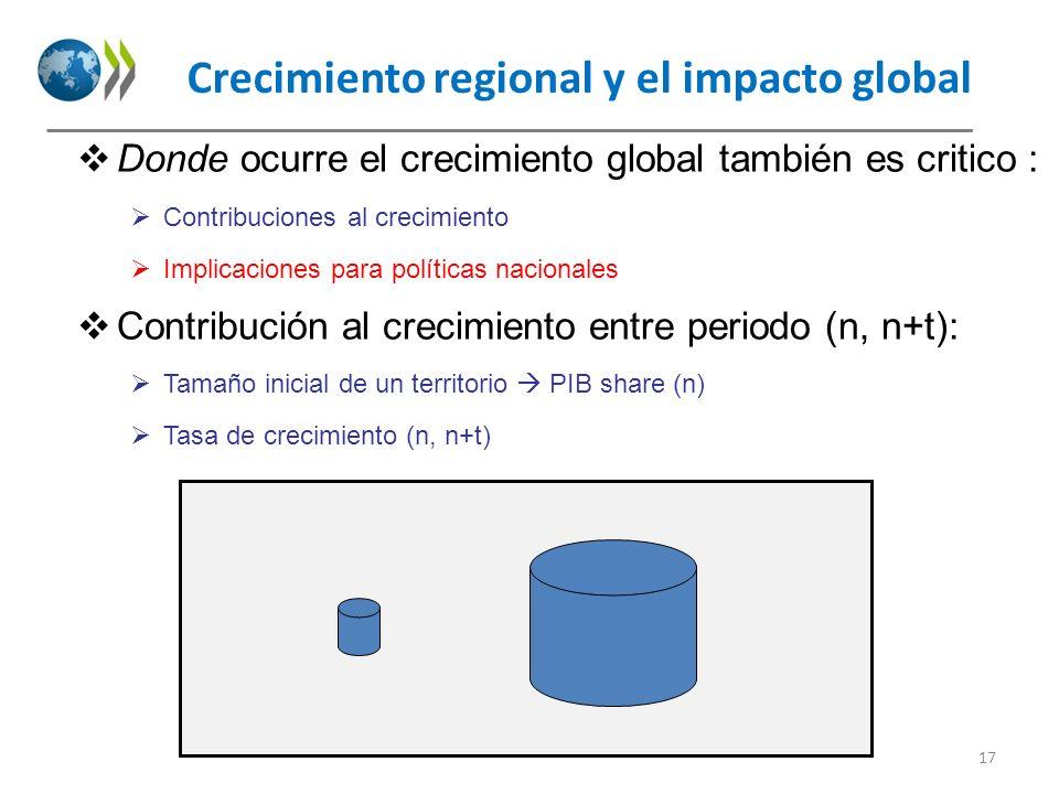 Crecimiento regional y el impacto global