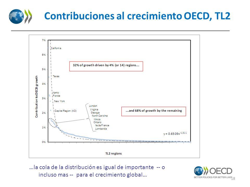 Contribuciones al crecimiento OECD, TL2