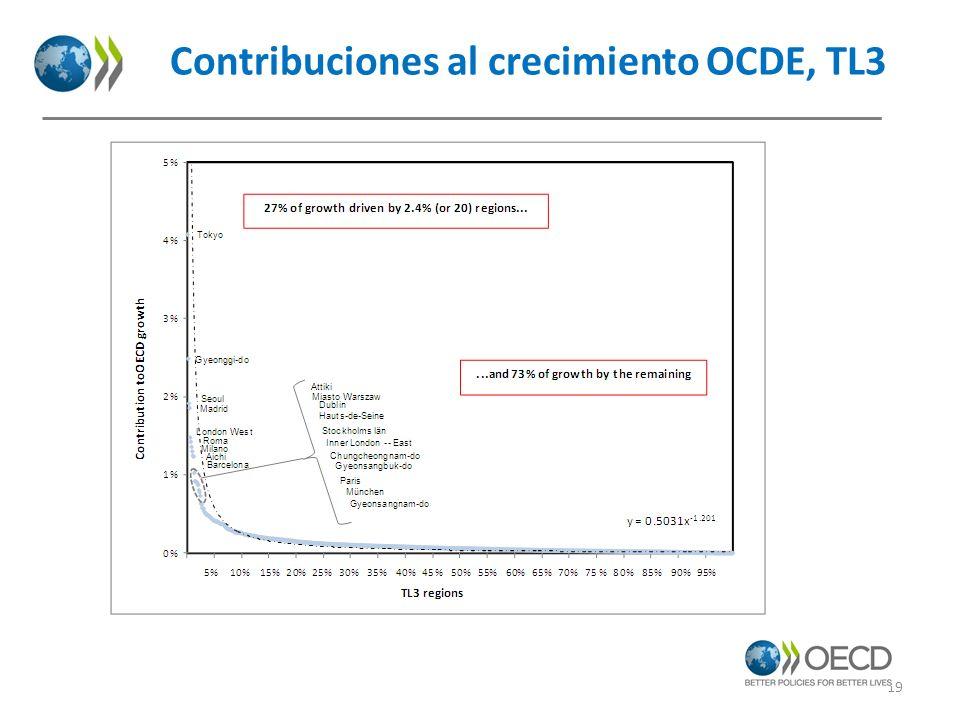 Contribuciones al crecimiento OCDE, TL3