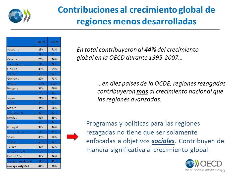Contribuciones al crecimiento global de regiones menos desarrolladas