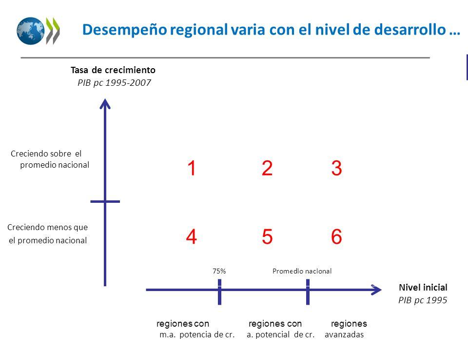 Desempeño regional varia con el nivel de desarrollo …