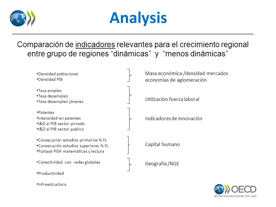 Analysis Comparación de indicadores relevantes para el crecimiento regional entre grupo de regiones dinámicas y menos dinámicas