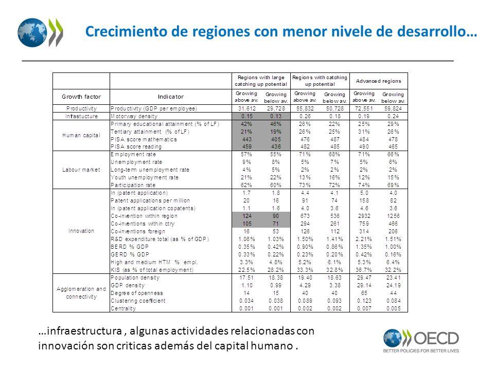 Crecimiento de regiones con menor nivele de desarrollo…