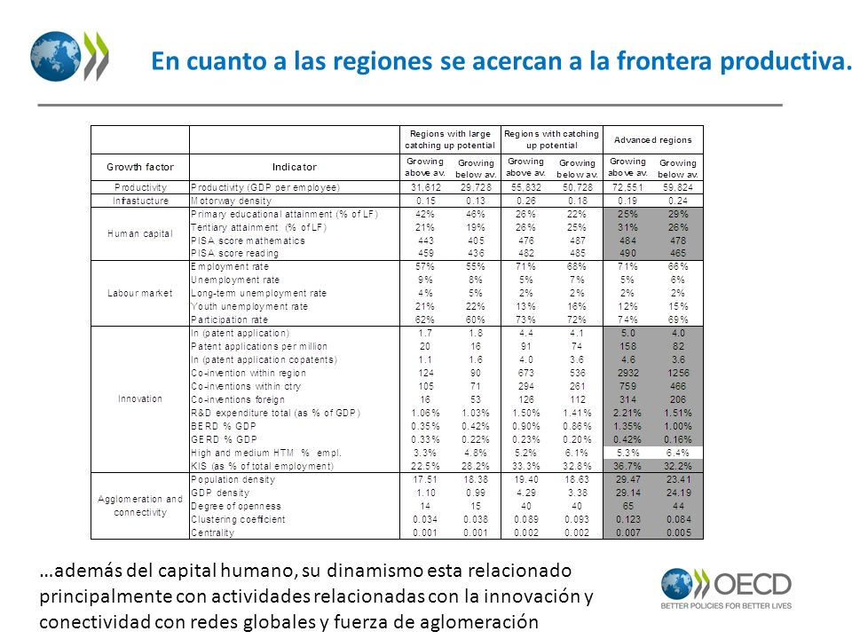 En cuanto a las regiones se acercan a la frontera productiva…