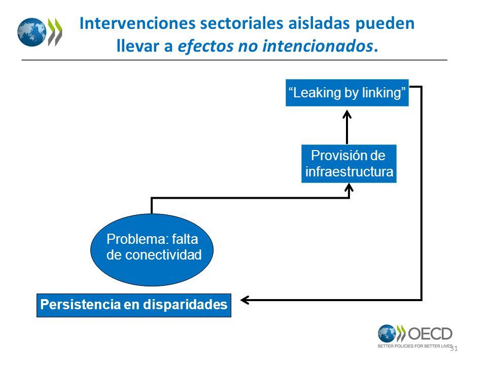 Intervenciones sectoriales aisladas pueden
