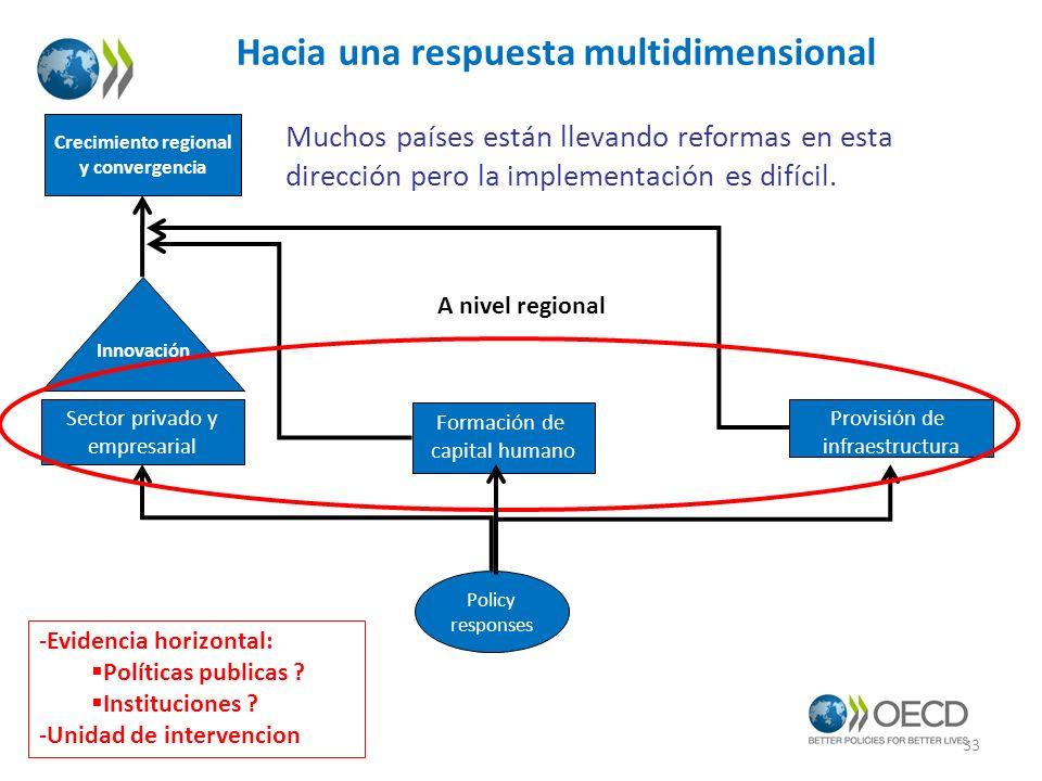 Hacia una respuesta multidimensional