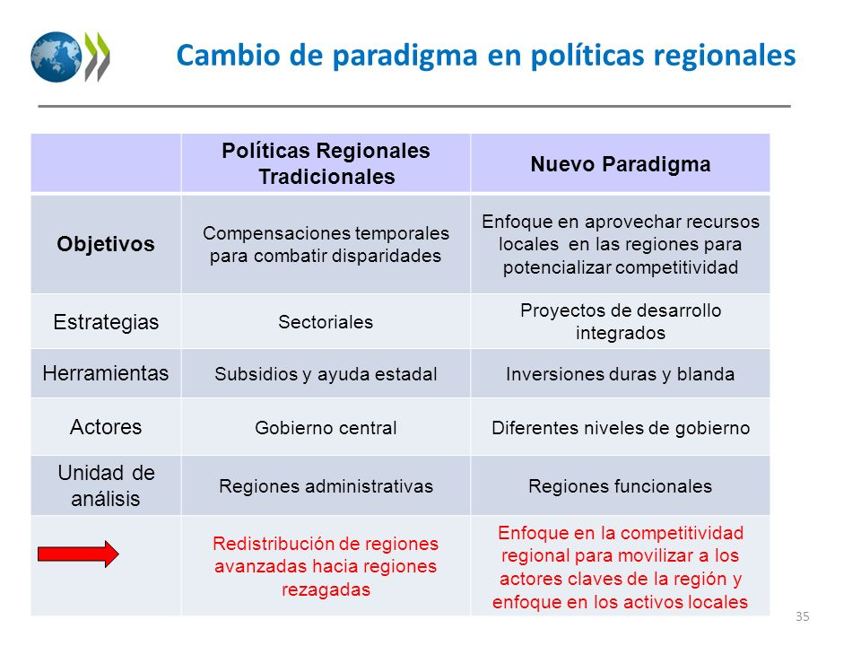 Cambio de paradigma en políticas regionales