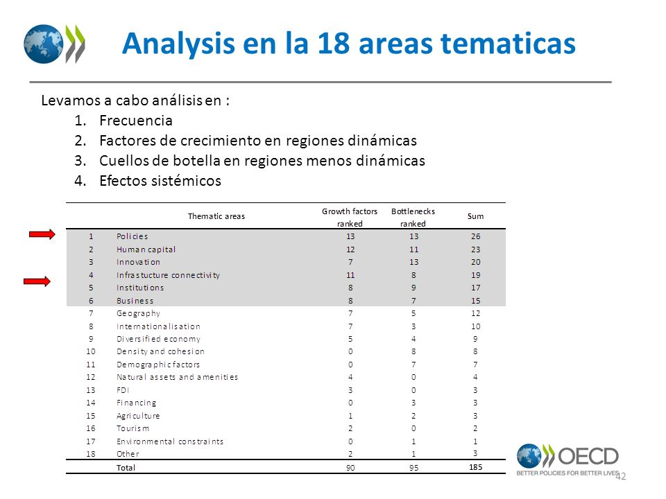 Analysis en la 18 areas tematicas